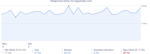 load time for tagomatic.com