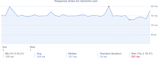 load time for roboform.com