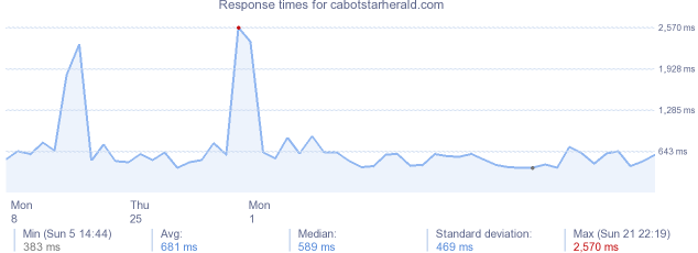 load time for cabotstarherald.com