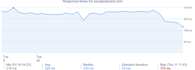 load time for escapewizard.com