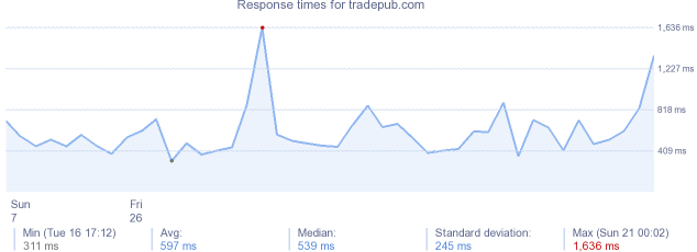 load time for tradepub.com