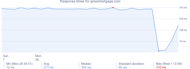 load time for gmacmortgage.com