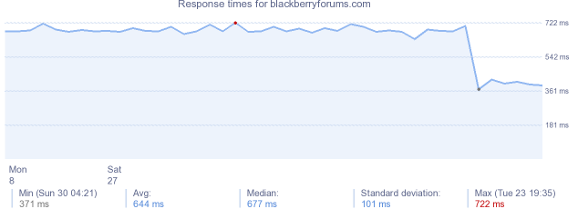 load time for blackberryforums.com