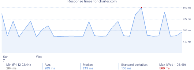 load time for charter.com
