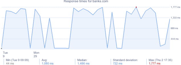 load time for banks.com