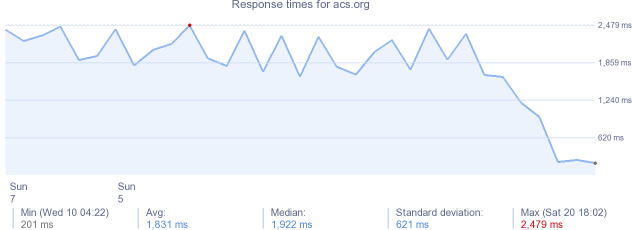 load time for acs.org