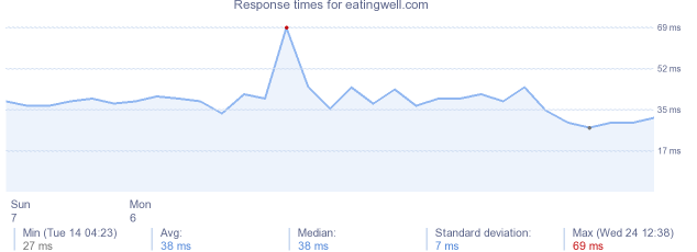 load time for eatingwell.com