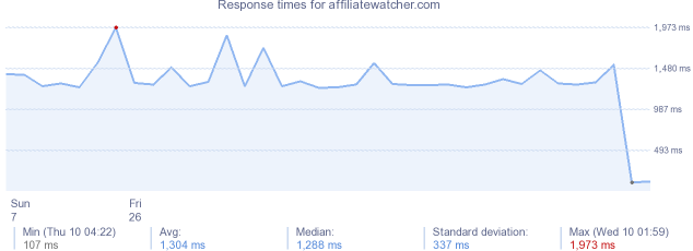 load time for affiliatewatcher.com