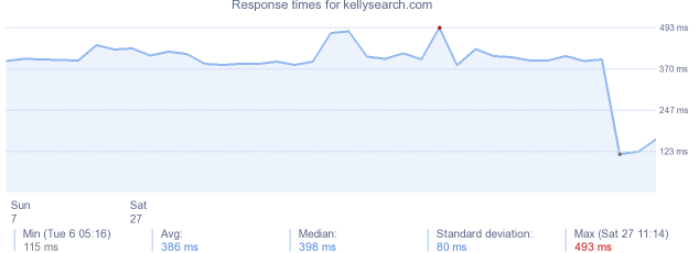 load time for kellysearch.com
