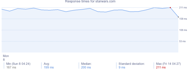 load time for starwars.com