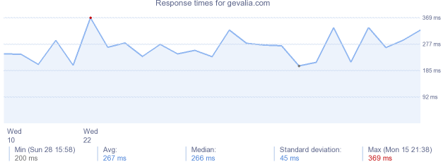 load time for gevalia.com