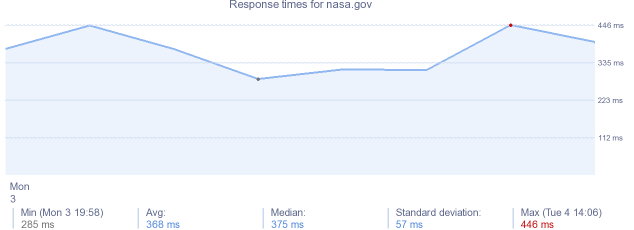 load time for nasa.gov