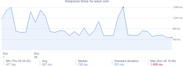load time for wayn.com