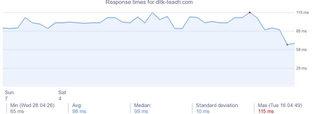 load time for dltk teachcom