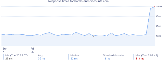 load time for hotels-and-discounts.com