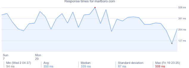 load time for marlboro.com