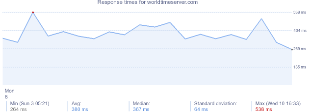 load time for worldtimeserver.com