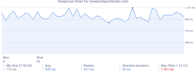 load time for newsandsportsradio.com