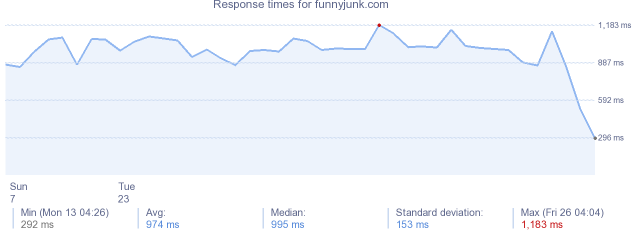 load time for funnyjunk.com