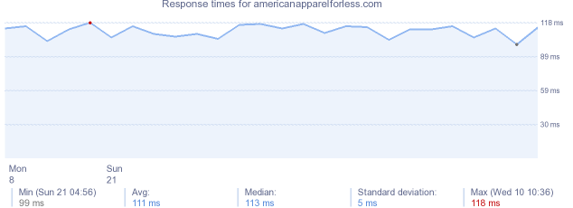 load time for americanapparelforless.com