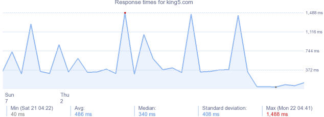 load time for king5.com