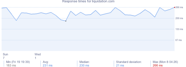 load time for liquidation.com