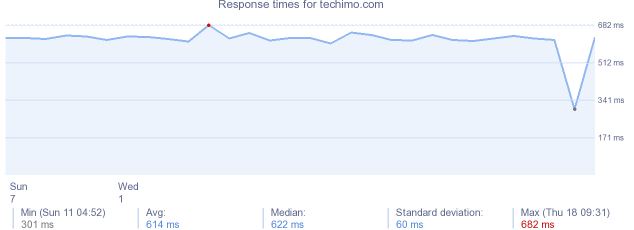 load time for techimo.com