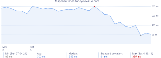 load time for cyclevalue.com