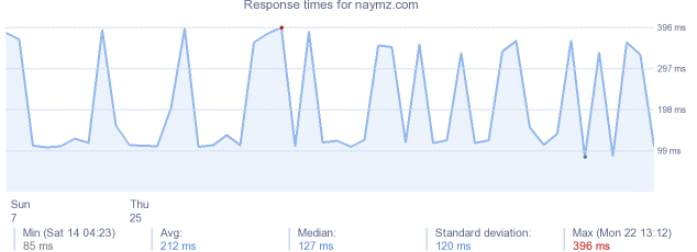 load time for naymz.com