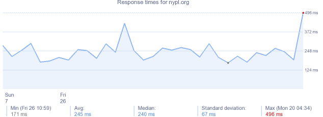 load time for nypl.org