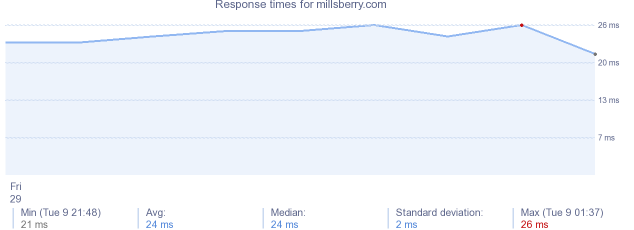 load time for millsberry.com
