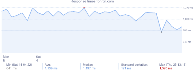 load time for rcn.com