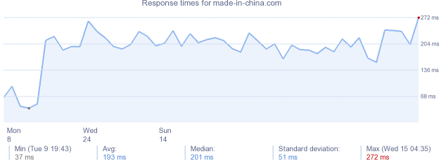 load time for made-in-china.com
