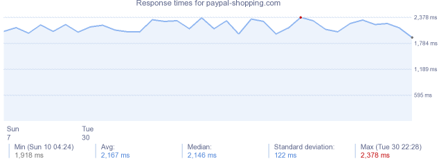 load time for paypal-shopping.com