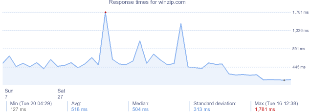load time for winzip.com