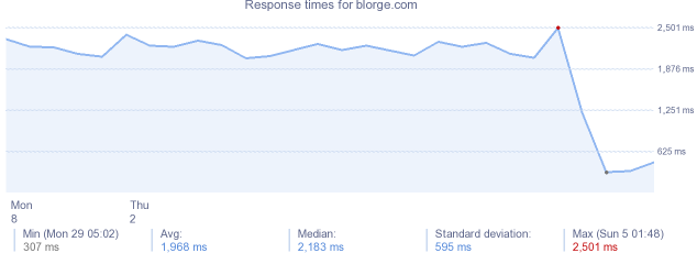 load time for blorge.com