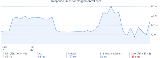 load time for bloggersentral.com