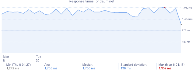 load time for daum.net