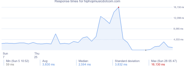 load time for hiphopmusicdotcom.com
