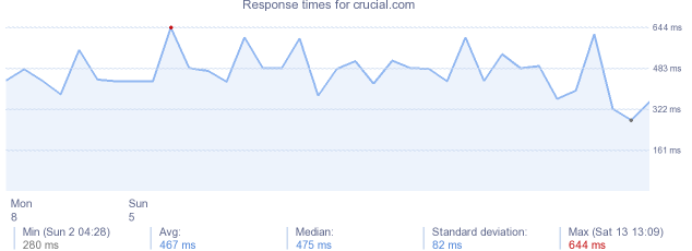 load time for crucial.com