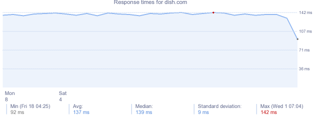 load time for dish.com