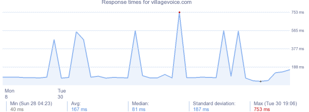load time for villagevoice.com