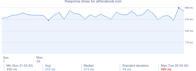 load time for allfacebook.com