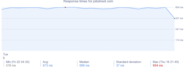 load time for jobstreet.com