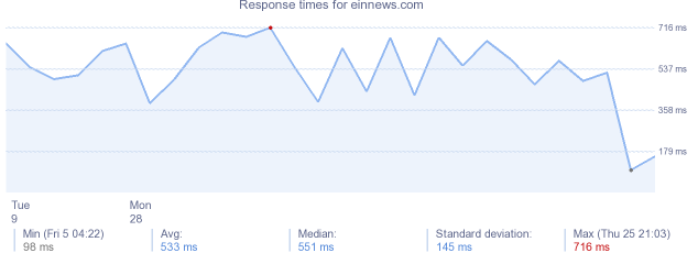 load time for einnews.com
