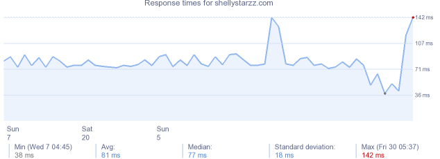load time for shellystarzz.com