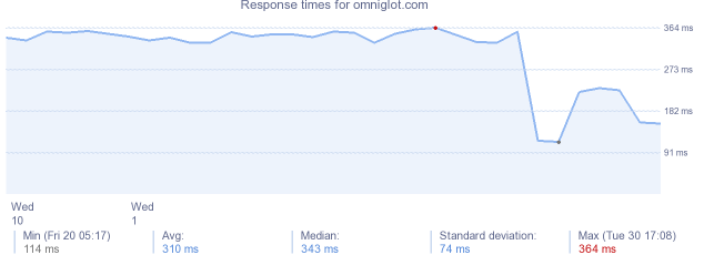 load time for omniglot.com