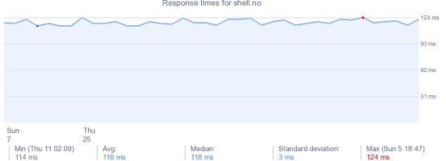 load time for shell.no
