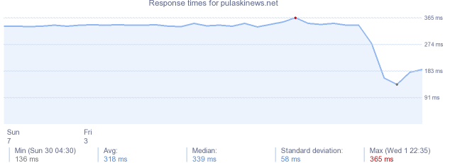 load time for pulaskinews.net