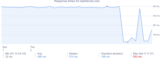 load time for lastminute.com